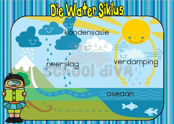 Water Siklus on Alphabet Activities For Your Classroom